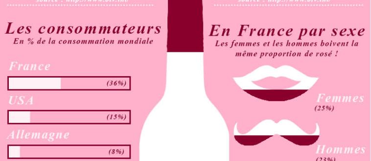 infographie rosé